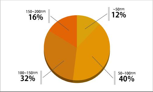 お風呂リフォーム価格相場表
