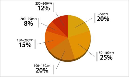 キッチンリフォーム価格相場表