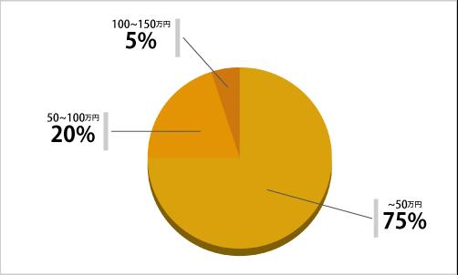 トイレリフォーム価格相場表