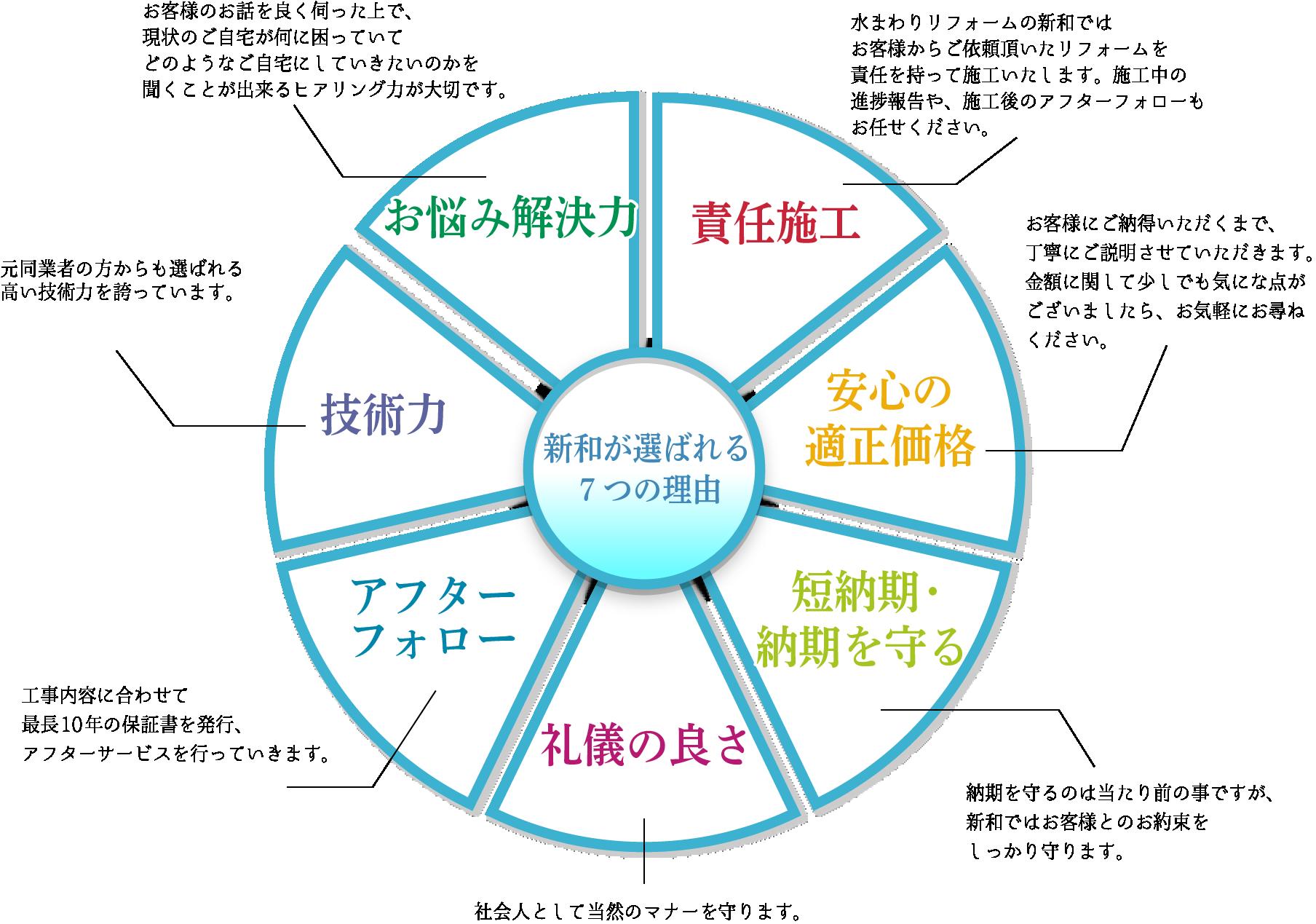 新和が選ばれる7つの理由